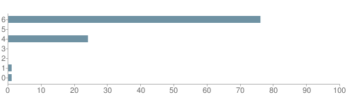 Chart?cht=bhs&chs=500x140&chbh=10&chco=6f92a3&chxt=x,y&chd=t:76,0,24,0,0,1,1&chm=t+76%,333333,0,0,10|t+0%,333333,0,1,10|t+24%,333333,0,2,10|t+0%,333333,0,3,10|t+0%,333333,0,4,10|t+1%,333333,0,5,10|t+1%,333333,0,6,10&chxl=1:|other|indian|hawaiian|asian|hispanic|black|white